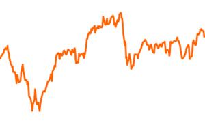 iShares STOXX Europe Select Dividend 30 (DE)