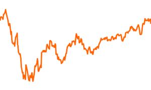 Jyske Invest Balanced Strategy EUR CL