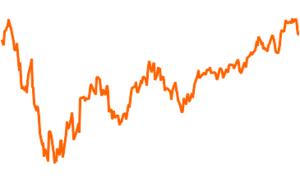 Jyske Invest Dynamic Strategy CL