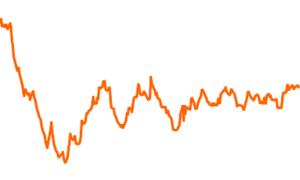 iShares Euro Corp Bond Large Cap UCITS ETF EUR (Dist)