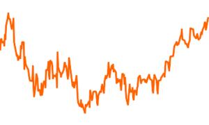 iShares Core S&P 500 - B UCITS ETF (Acc)