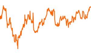 JPM Global Dividend A (acc) - USD