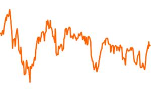 Deutsche Invest I Top Dividend LC