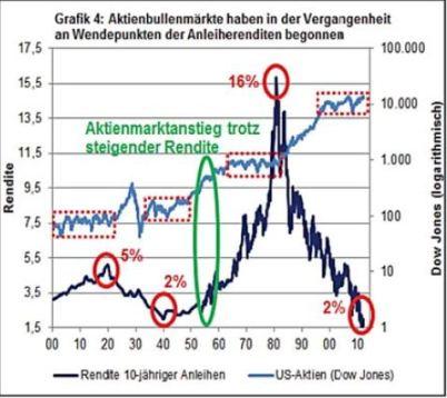 Eyb Wallwitz Ohne Notenbanken Geht Es Noch Nicht Das Investment