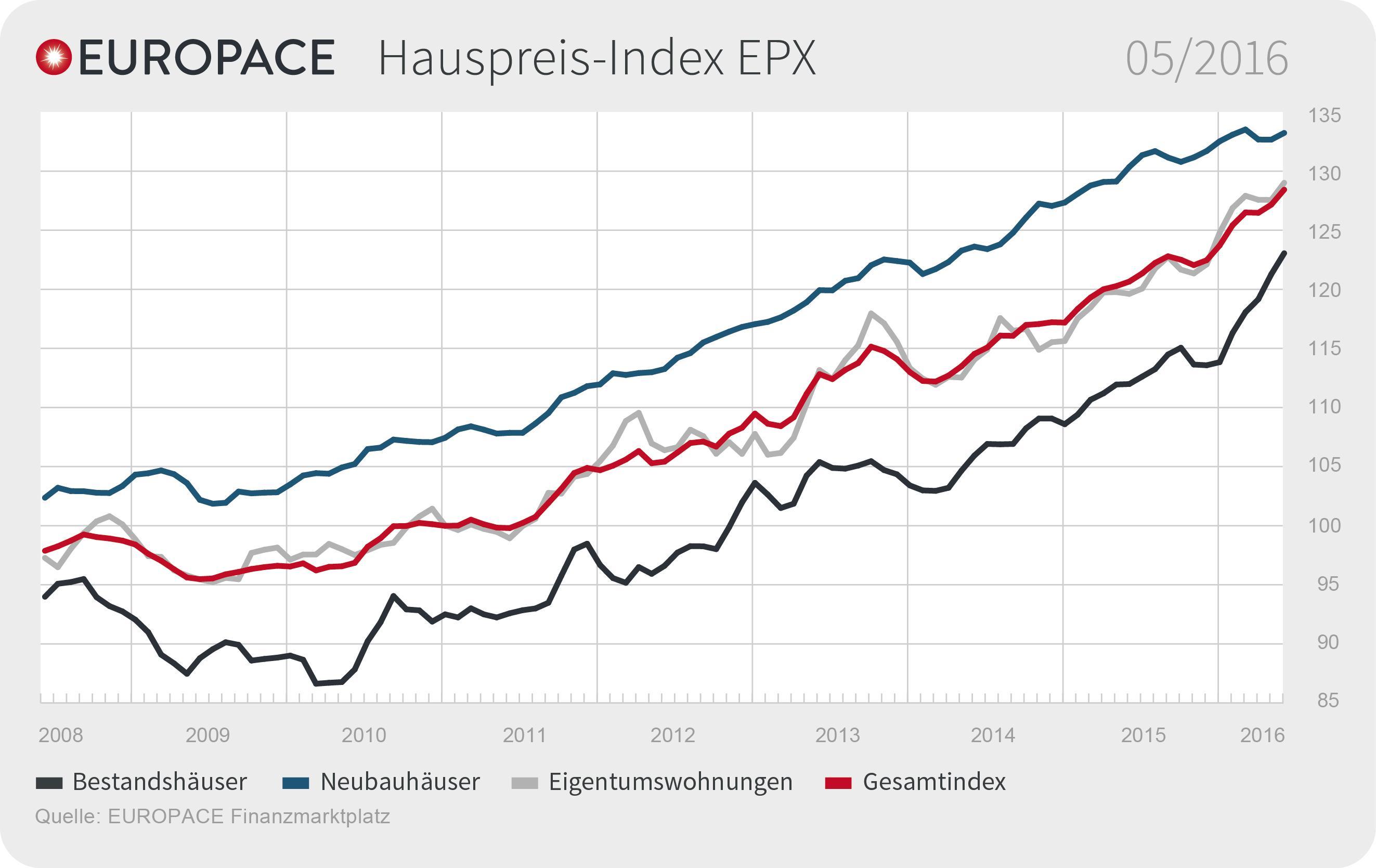 immobilienpreisentwicklung berlin nachrichten
