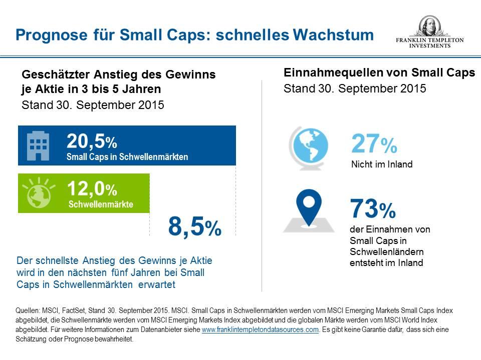 Large Caps Bezeichnung für Aktien mit einer Marktkapitalisierung von mehr als 1 Mrd. D. Large caps Aktiengesellschaften mit grosser Börsenkapitalisierung, meist Blue-Chips.