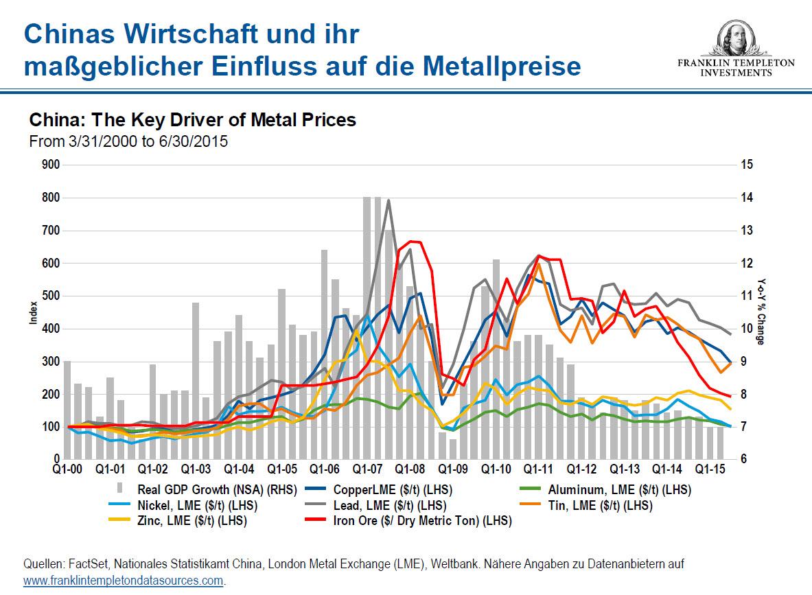 Metalpreise