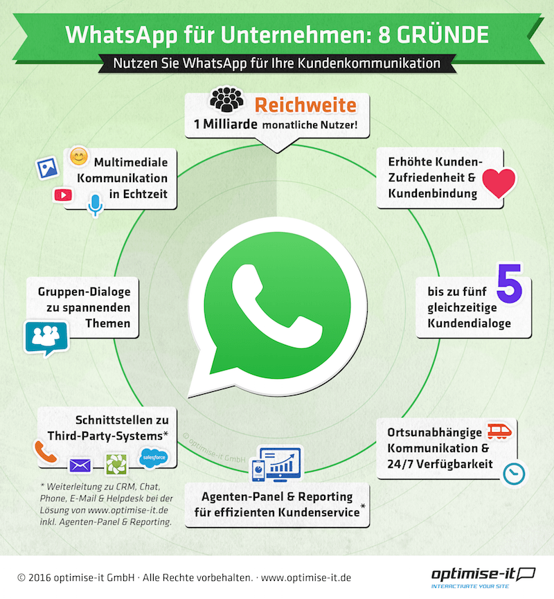 Warum sich der Kundenservice über WhatsApp lohnt