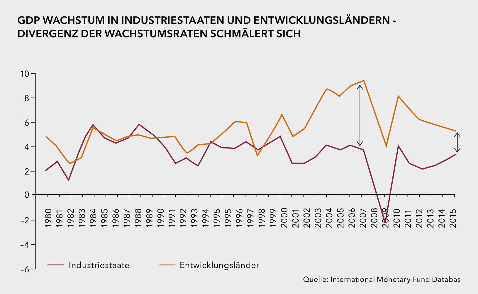 nachfolgend werden drei entwicklungen diskutiert die zeigen dass die industriestaaten hervorragend fr die zukunft positioniert sind - Entwicklungslander Beispiele