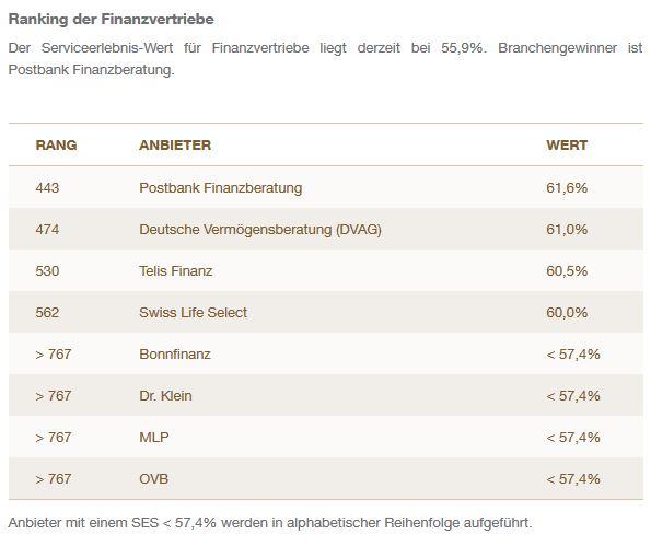 Deutschlands beste Banken und Finanzvertriebe | DAS INVESTMENT on