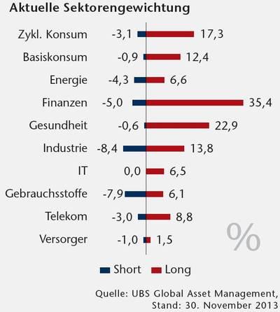 aktien fallende kurse setzen