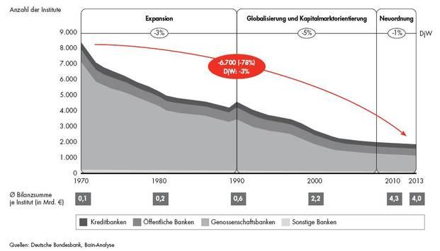 genossenschaftsbanken nach bilanzsumme