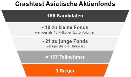 S finanztest online brokers