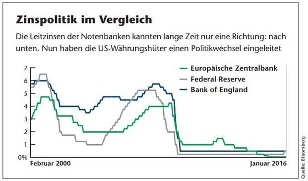 Der Prozess, mittels dessen sich geldpolitische Entscheidungen auf die Wirtschaft auswirken, wird als Transmissionsmechanismus der Geldpolitik bezeichnet.