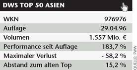 aktien dws top 50 welt