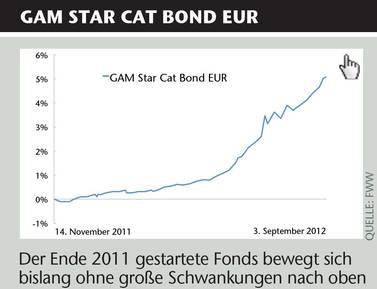 gam star cat bond