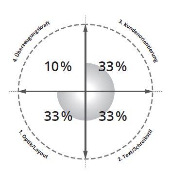 Diese Komponenten Zeichnen Ein Top Angebot Aus Das Investment