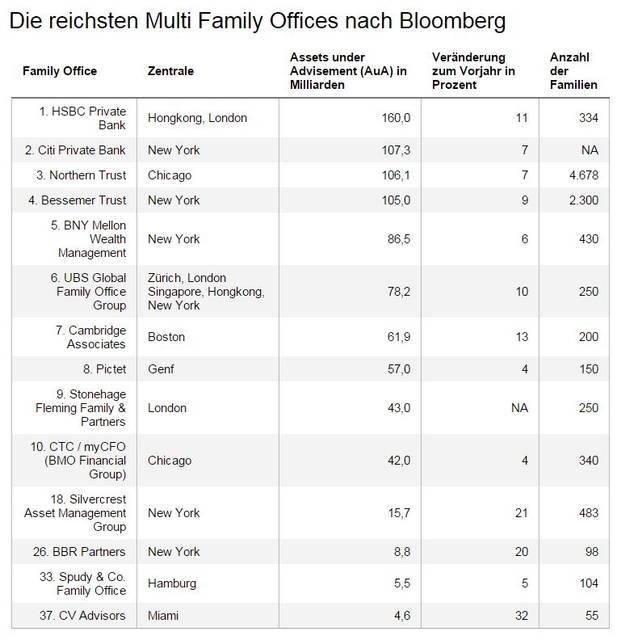 Das sind weltweit die gr ten multi family offices das investment - Liste family office france ...