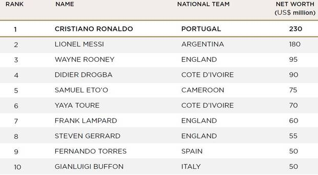 Beste FuГџballer Der Welt Rangliste