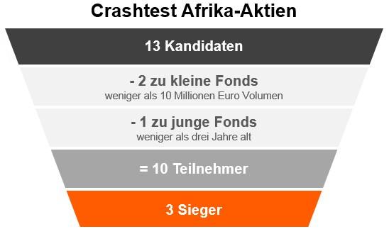 Afrika Aktien
