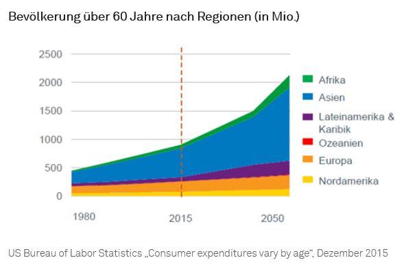 Bevölkerung über 60 Jahre nach Regionen