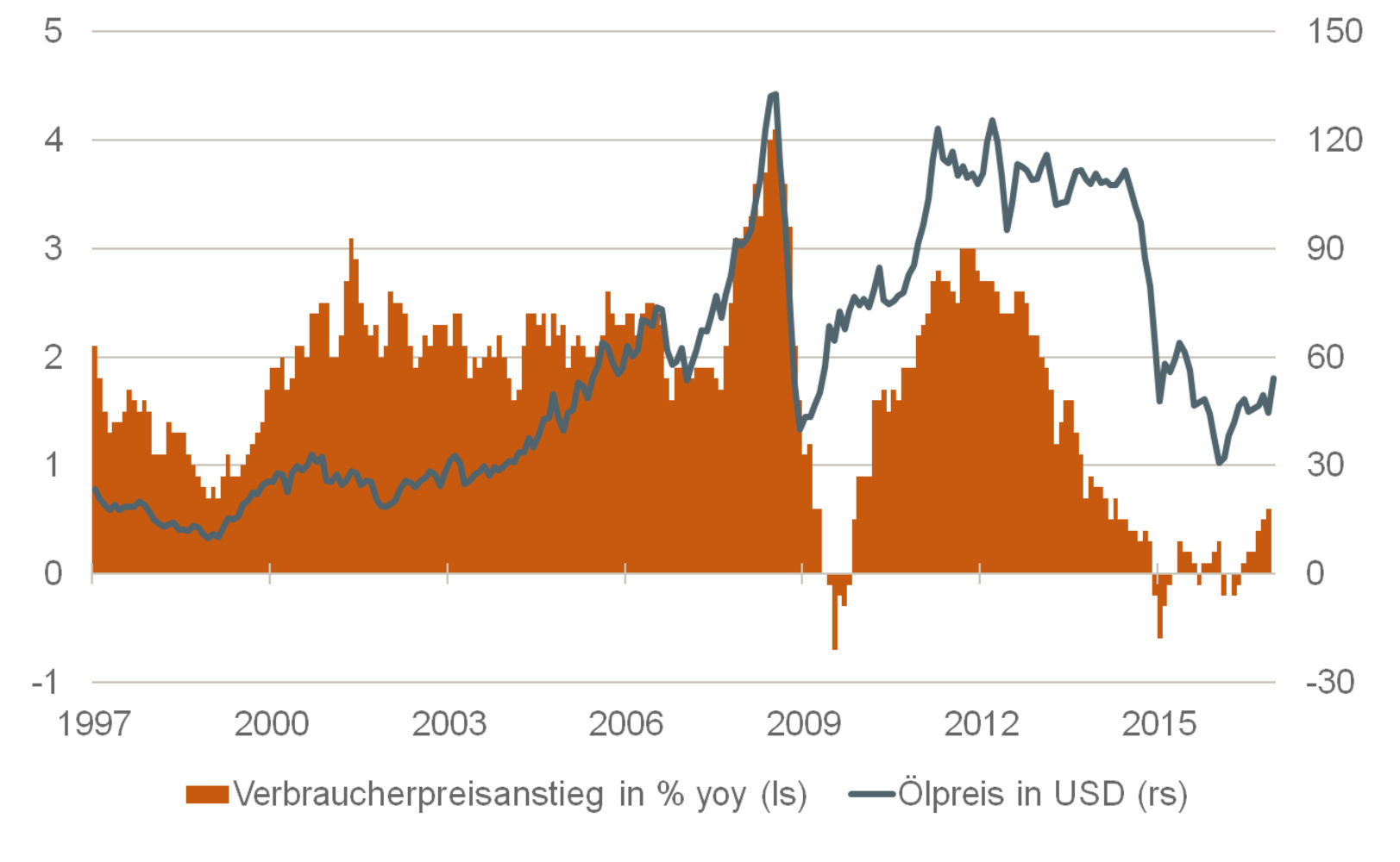 Die Teuerungsrate ist im März wieder leicht gestiegen. Daran ist vor allem der höhere Ölpreis schuld.
