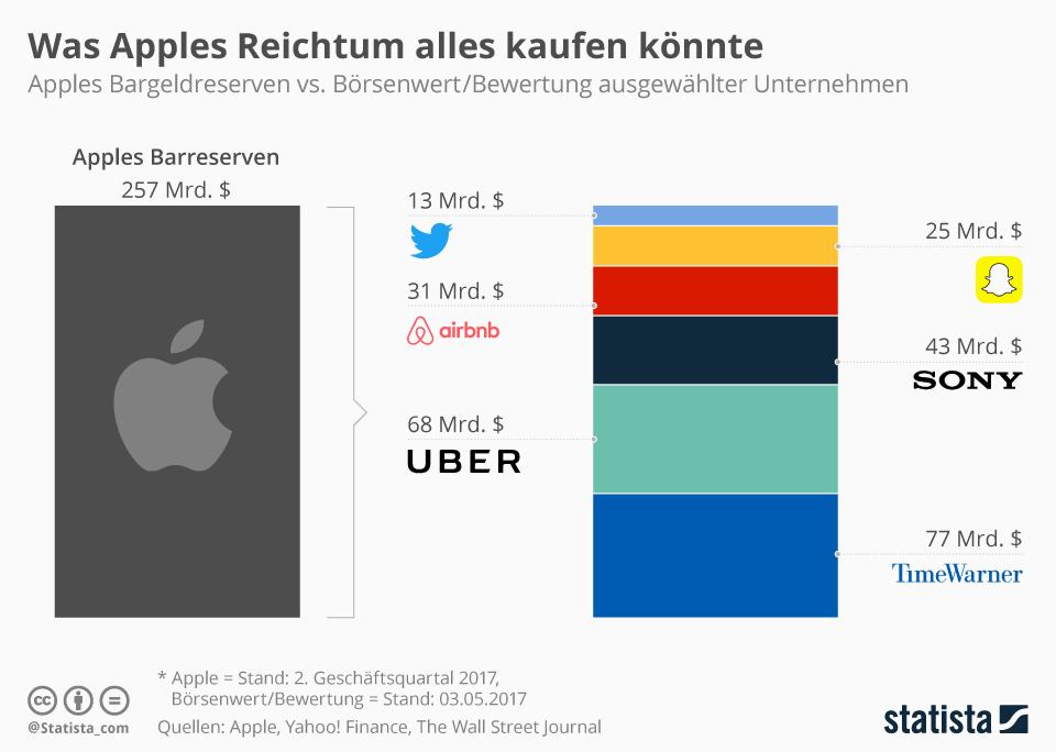 aktien kurs apple