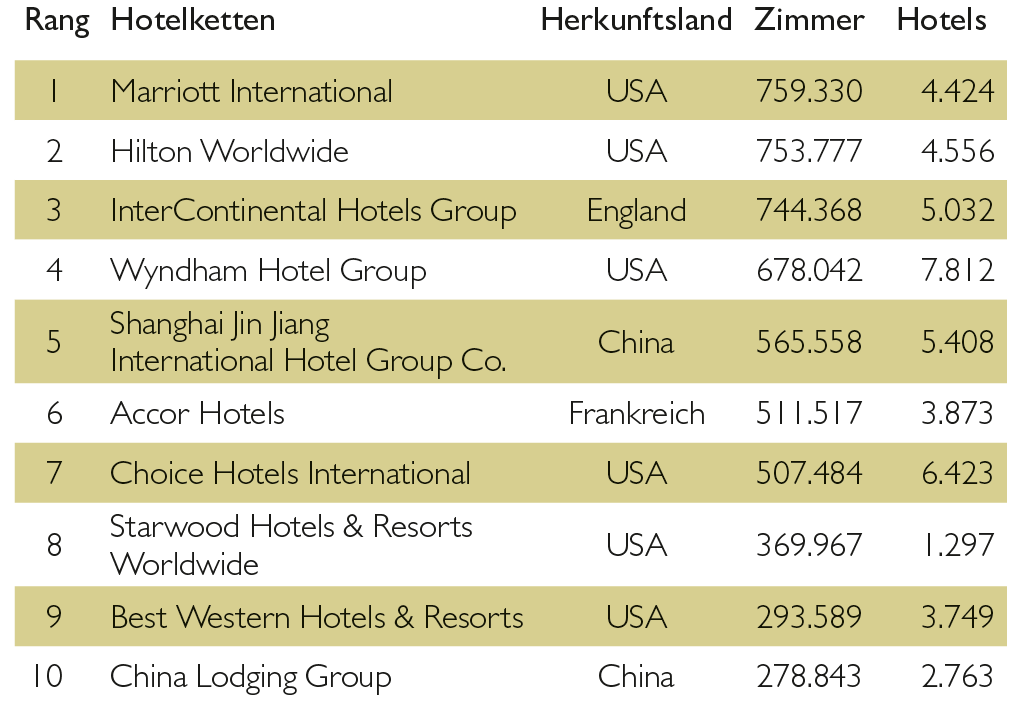 Top-Ten-Hotelinvestititionen in Europa 2016