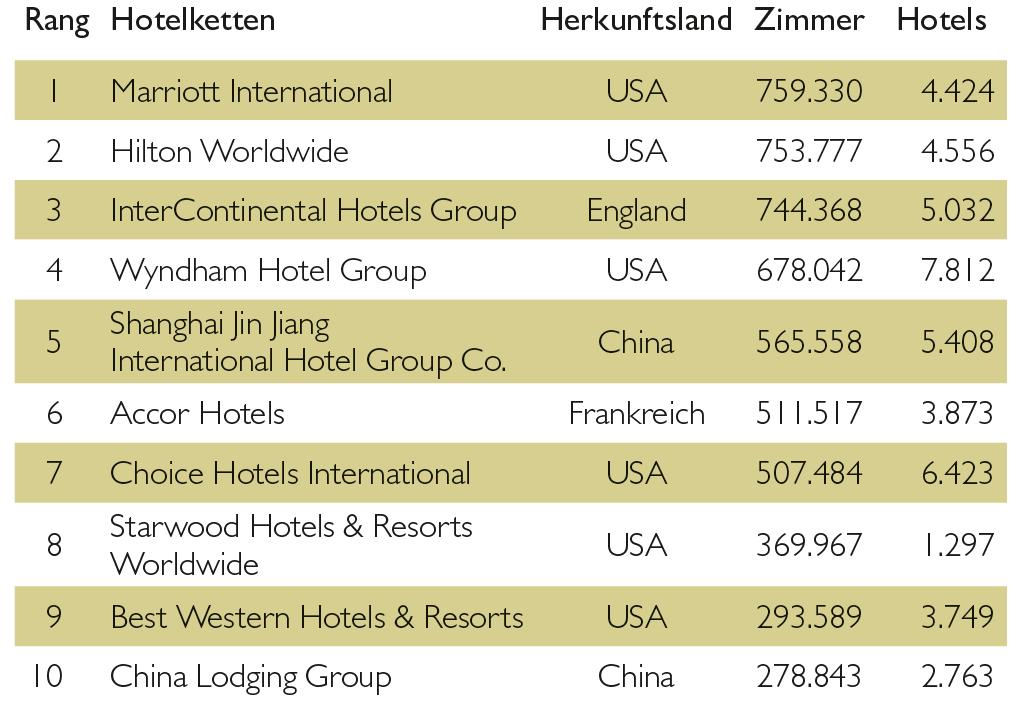Top-Ten-Hotelinvestititionen in Europa 2016