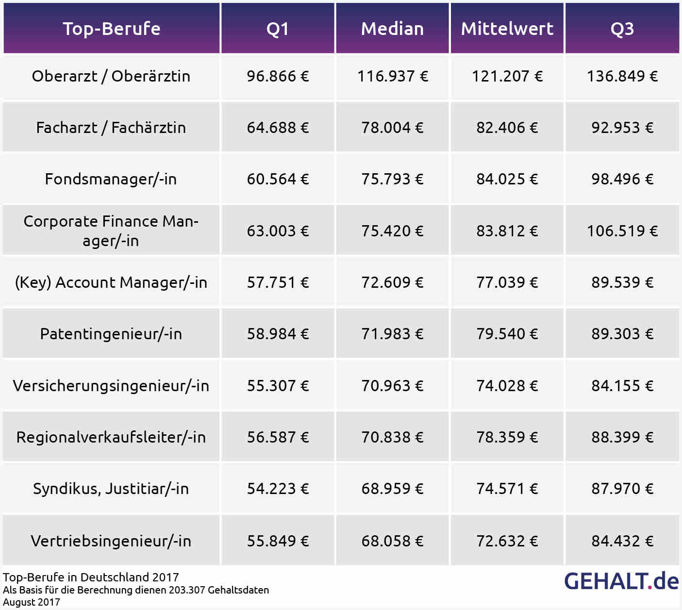 Unique Accounting Manager Gehalt Model - FORTSETZUNG ARBEITSBLATT ...