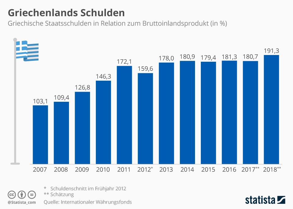 https://www.dasinvestment.com/uploads/fm/1534752720-statista%20infografik_4885_staatsverschuldung_griechenland_n.jpg