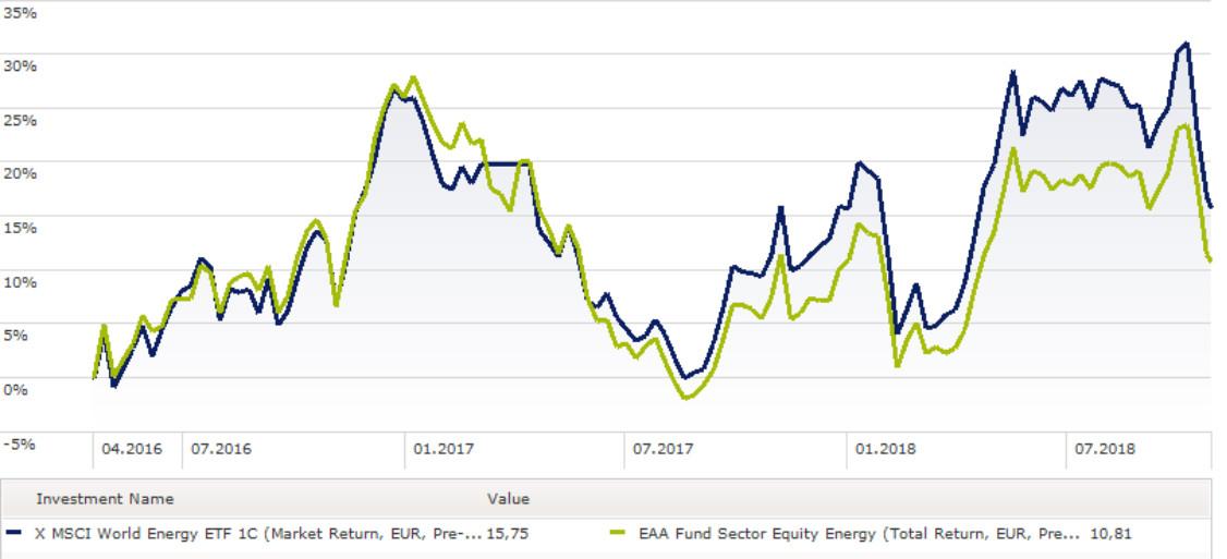 Berechnung des Return on Investment für Einsteiger