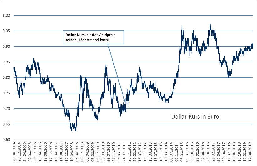goldpreis aktuell in euro und dollar