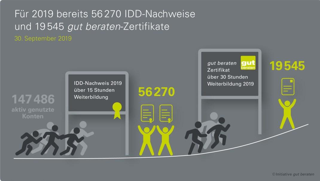 Weiterbildung: 19.545 Vermittler übertreffen IDD-Vorgaben   DAS INVESTMENT