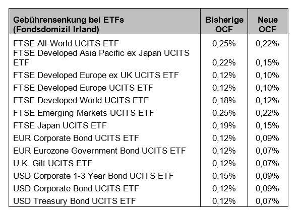 Für den deutschen Markt: Vanguard senkt Gebühren auf ETFs und Indexfonds | DAS INVESTMENT