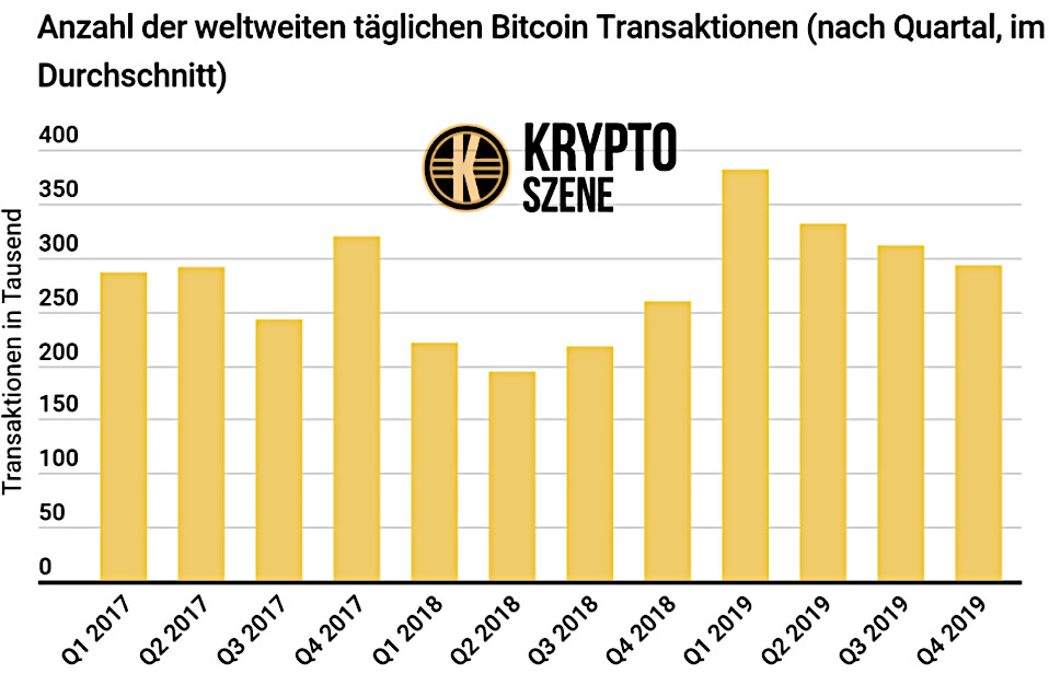 Bitcoin Obergrenze