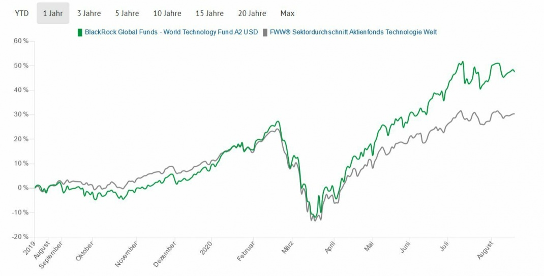 Wertentwicklung nach BVI-Methode in Euro
