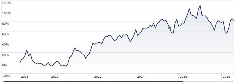 Platz 10: Exxon Mobil hat aktuell einen Börsenwert von 338,3 Milliarden US-Dollar, umgerechnet 292,2 Milliarden Euro. Seit August 2008 kletterte der Aktienkurs um insgesamt 79,7 Prozent.