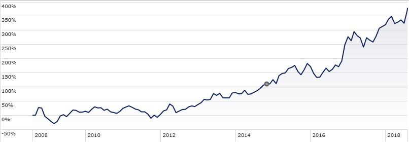 Platz 8: Die Aktie der US-Bank J.P. Morgan Chase, Börsenwert 390,4 Milliarden US-Dollar (337,3 Milliarden Euro), verzeichnet seit August 2008 einen Zuwachs von 379,2 Prozent.