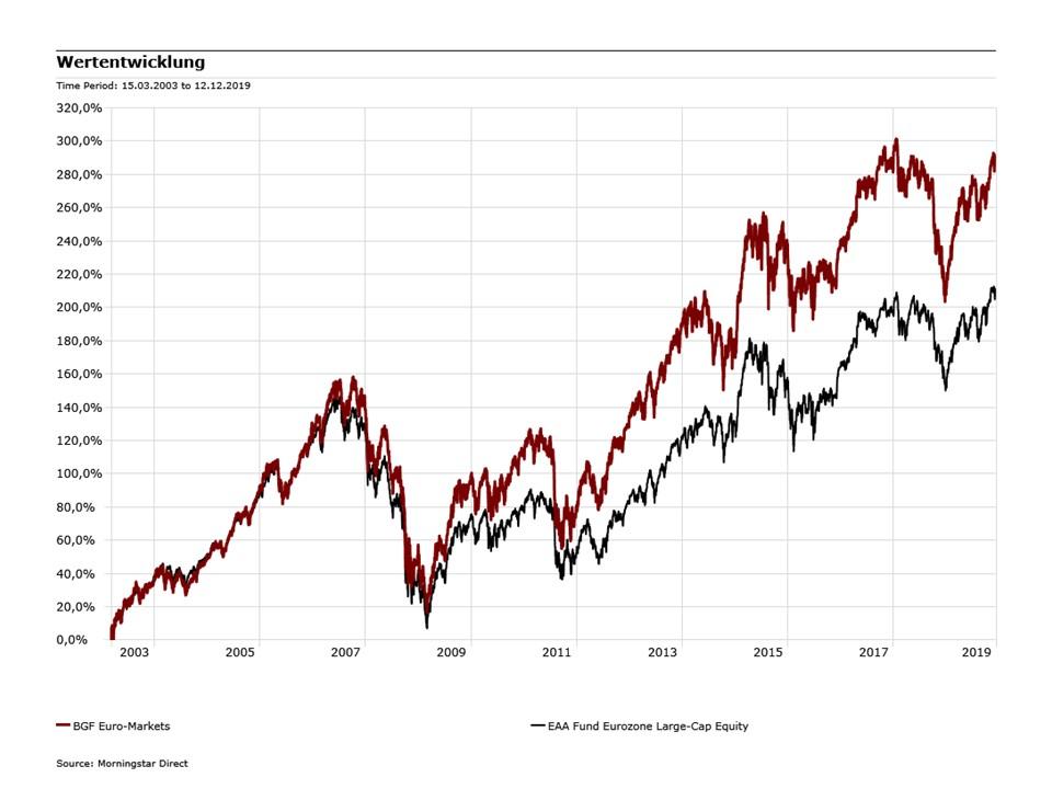 Wertentwicklung BGF Euro-Markets (LU0162689763)