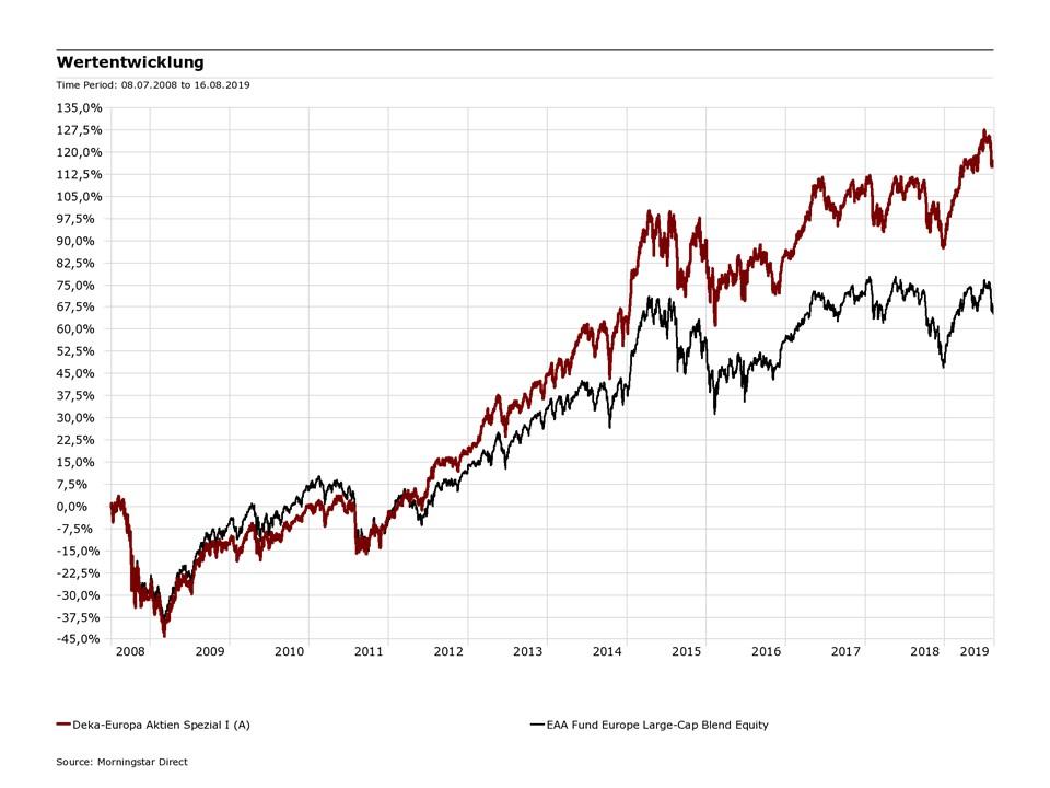 Wertentwicklung Deka Europa Aktien Spezial I