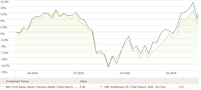 Rang 12: EdR Goldsphere: 7,2 Prozent Rendite (1 Jahr)