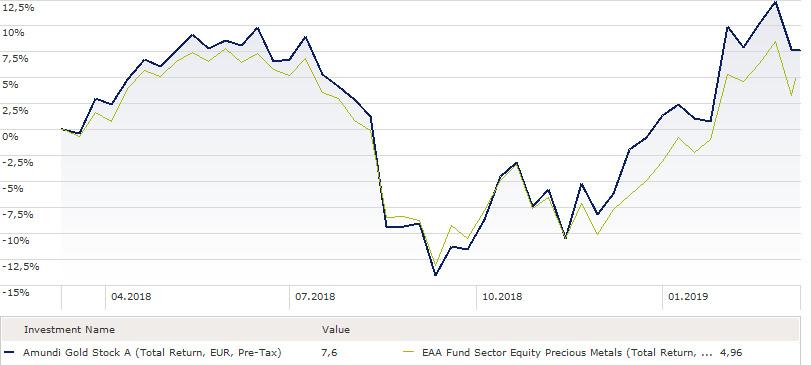 Rang 11: Amundi Gold Stock: 7,6 Prozent Rendite (1 Jahr)