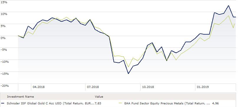 Rang 10: Schroder ISF Global Gold: 7,8 Prozent Rendite (1 Jahr)