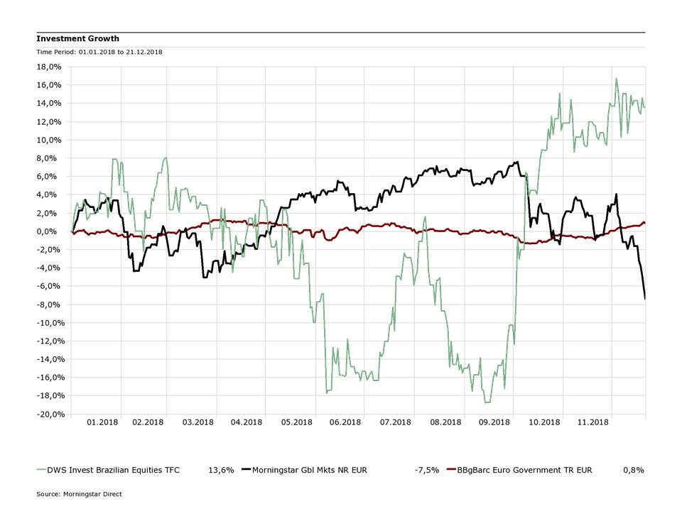 Der Fonds im Vergleich zu globalen Aktien und Euro-Staatsanleihen