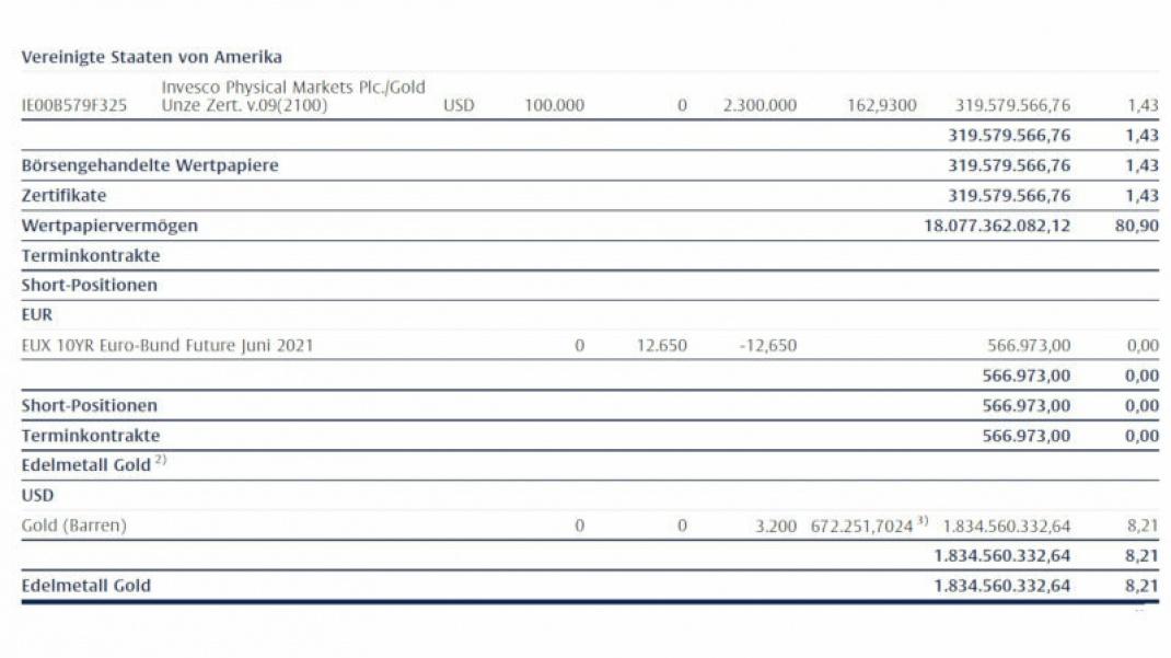 Goldpositionen im Halbjahresbericht des Multiple Opportunities zum 31. März 2021.