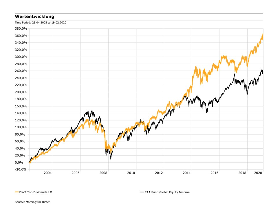 Fonds Ranking