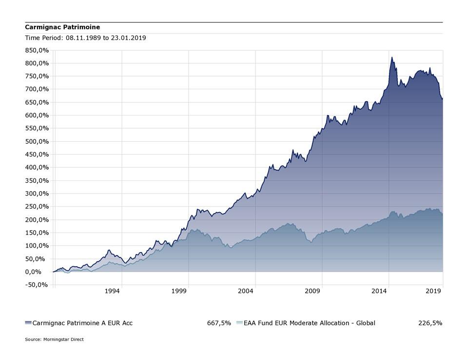 Carmignac Patrimoine im Vergleich zur Morningstar-Kategorie Euro-Mischfonds ausgewogen global