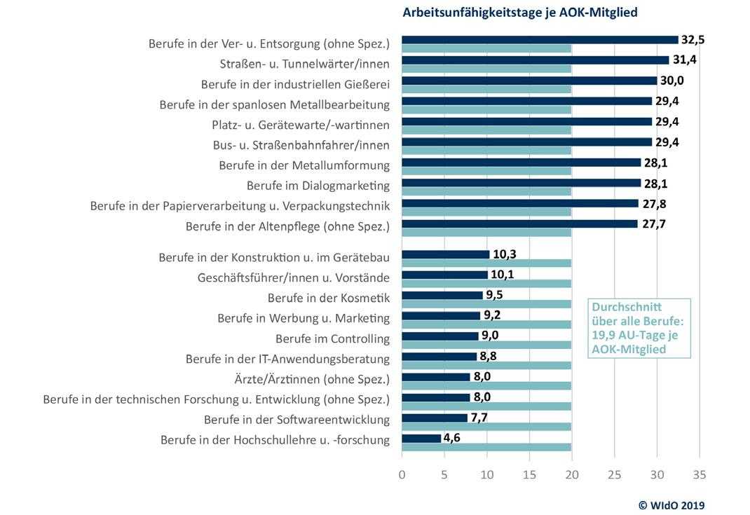 Zehn Berufsgruppen mit den höchsten und niedrigsten Fehlzeiten je AOK-Mitglied im Jahr 2018; berücksichtigt wurden alle Berufe, deren Anzahl mindestens 0,1 % der AOK-Mitglieder aufweisen