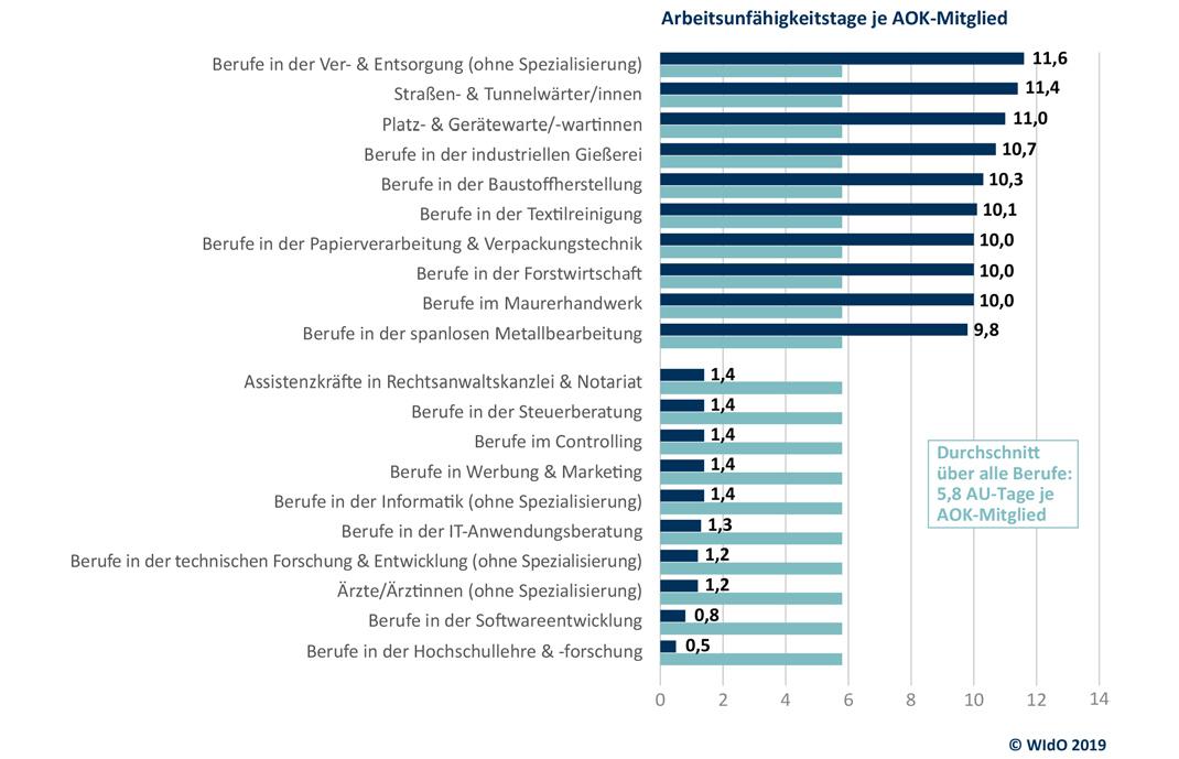 Krankheiten des Muskel- und Skelettsystems nach Berufen 2018; berücksichtigt wurden alle Berufe, deren Anzahl mindestens 0,1 % der AOK-Mitglieder aufweisen